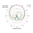 Orqa FPV.P1 5.8GHz Patch Antenna (RHCP)